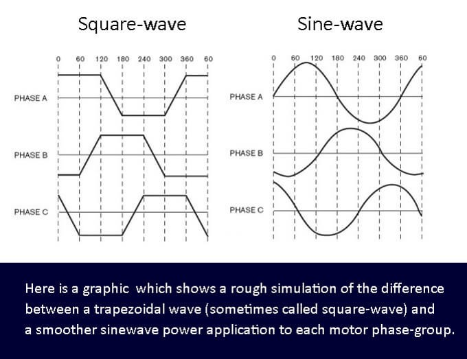This image has an empty alt attribute; its file name is sinewave-squarewave.jpg